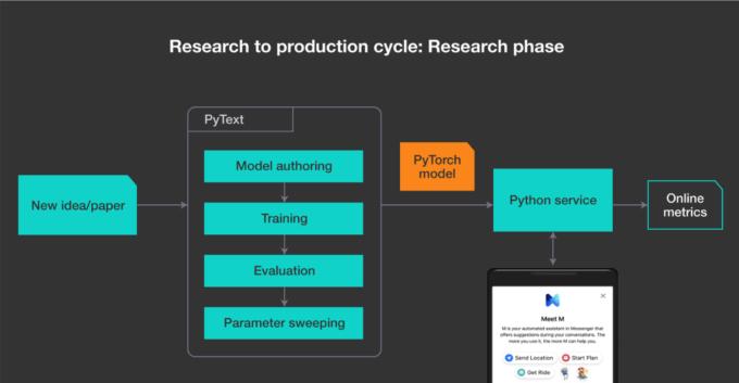 Facebook open sources PyText NLP framework - leeds tech